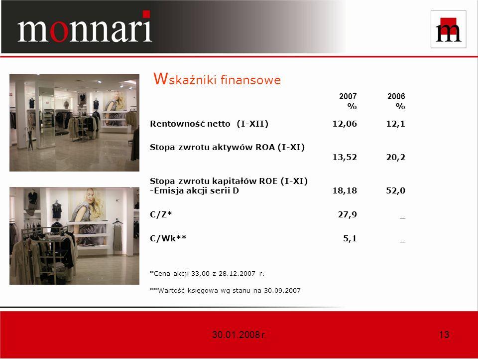 Wskaźniki finansowe 30.01.2008 r. 2007 % 2006 Rentowność netto (I-XII)