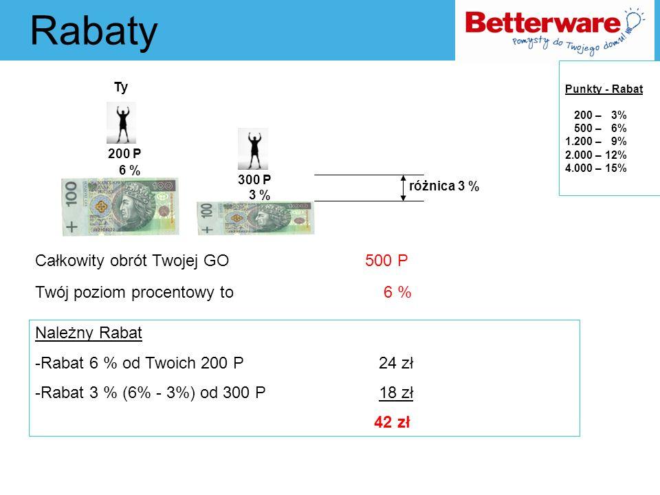 Punkty - Rabat 200 – 3% 500 – 6% 1.200 – 9% 2.000 – 12% 4.000 – 15%