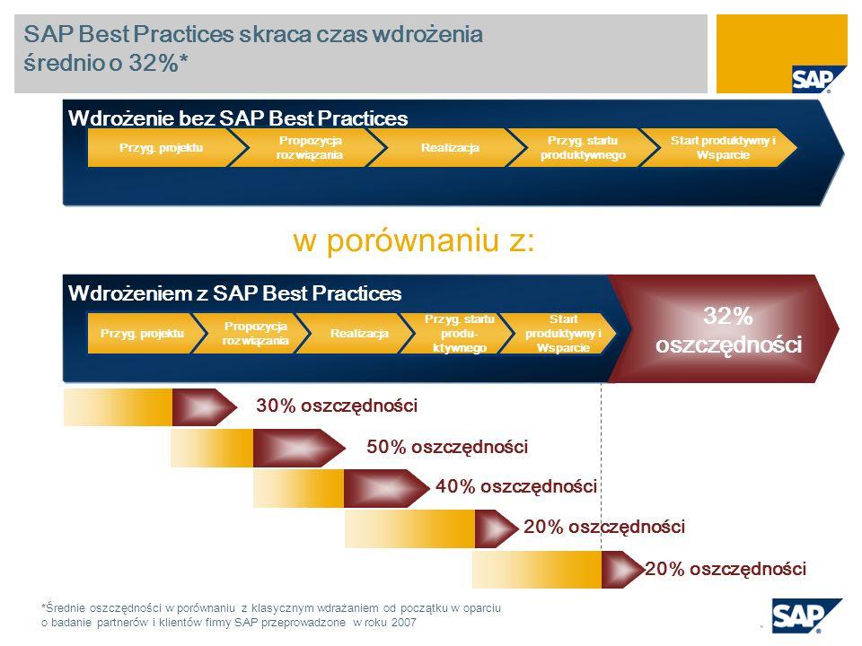 SAP Best Practices skraca czas wdrożenia średnio o 32%*