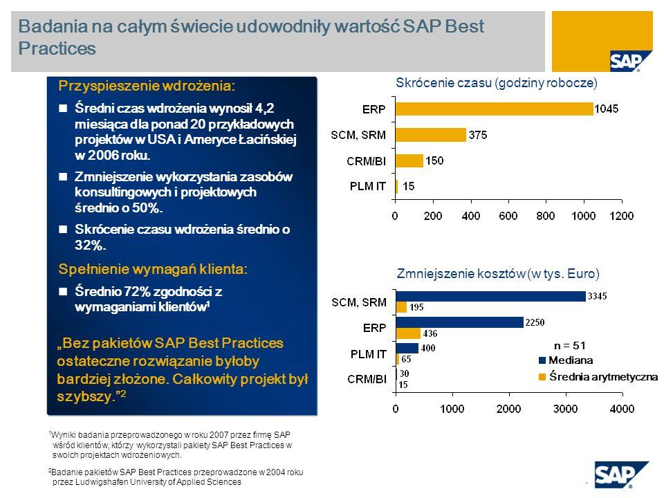Badania na całym świecie udowodniły wartość SAP Best Practices