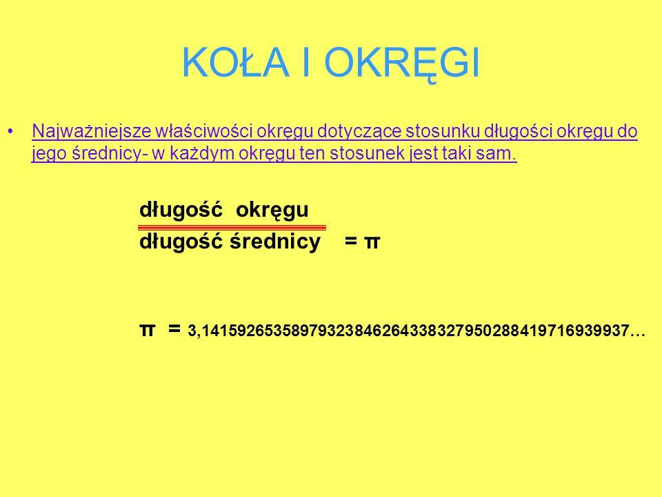 KOŁA I OKRĘGI długość okręgu długość średnicy = π