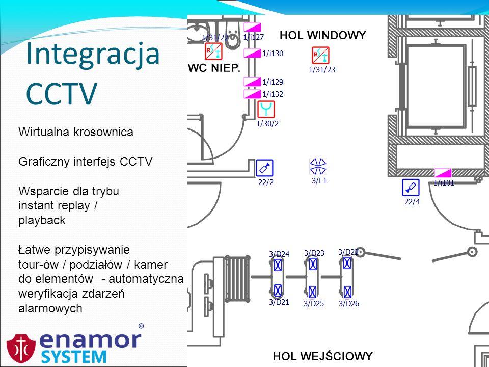 Integracja CCTV Wirtualna krosownica Graficzny interfejs CCTV