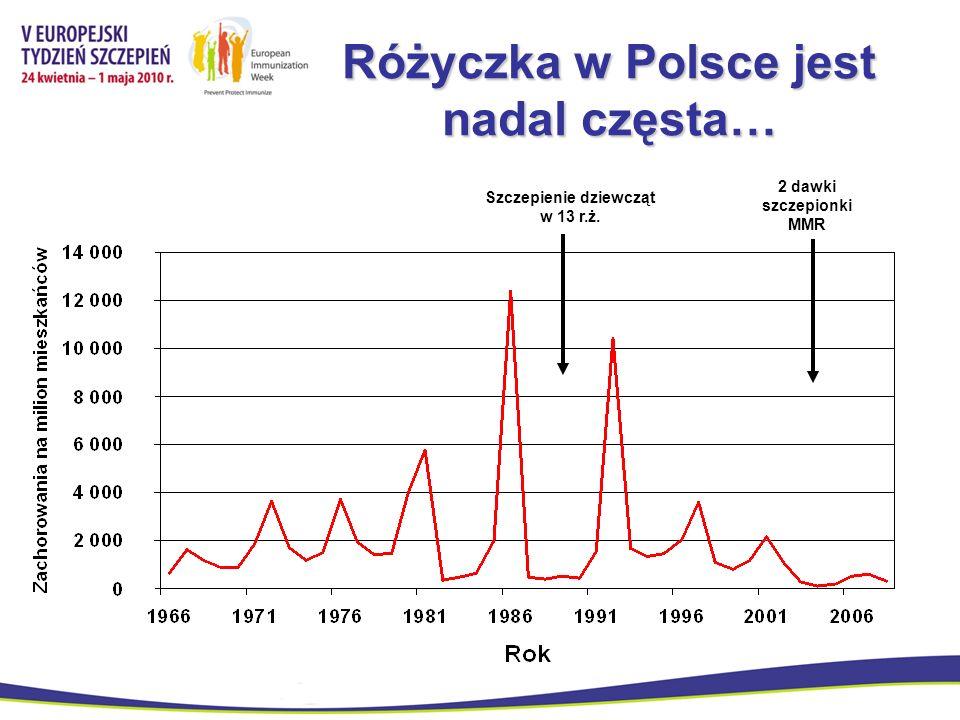 Różyczka w Polsce jest nadal częsta…