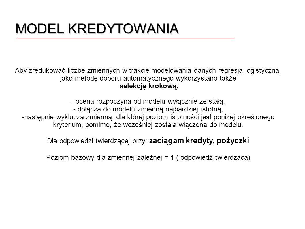 MODEL KREDYTOWANIA
