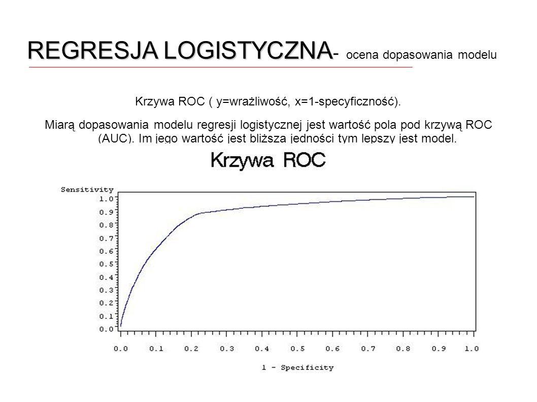 Krzywa ROC ( y=wrażliwość, x=1-specyficzność).