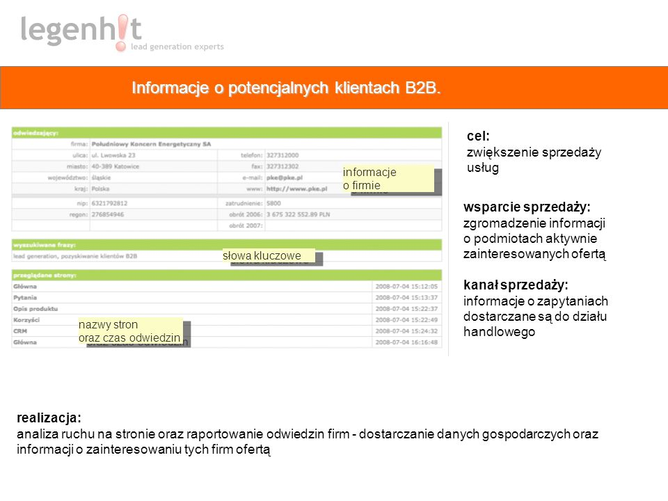 Informacje o potencjalnych klientach B2B.