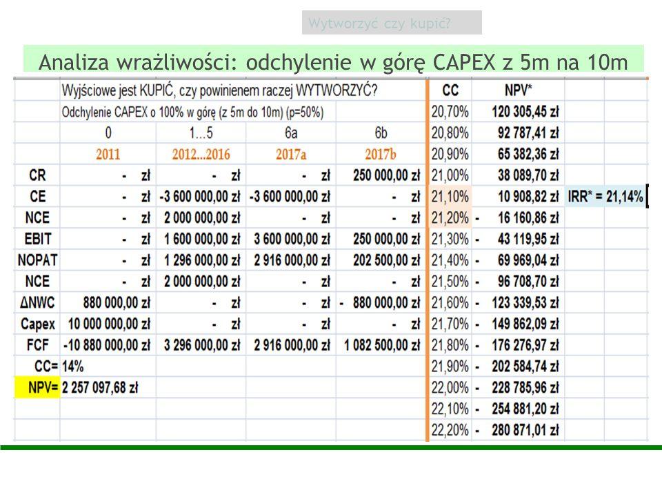 Analiza wrażliwości: odchylenie w górę CAPEX z 5m na 10m