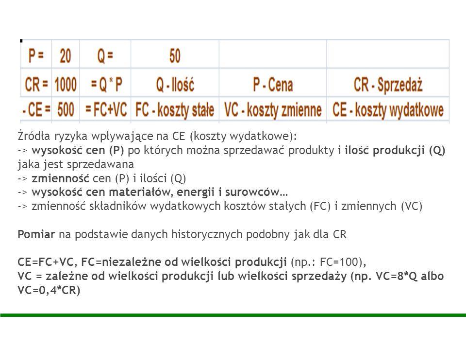 Źródła ryzyka wpływające na CE (koszty wydatkowe):