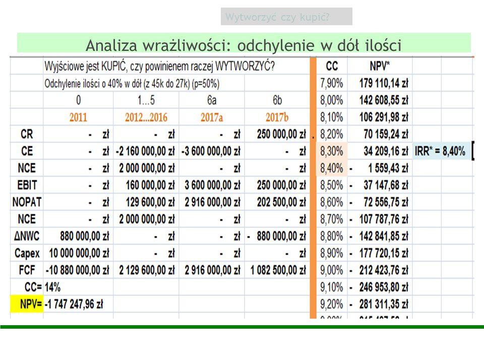 Analiza wrażliwości: odchylenie w dół ilości