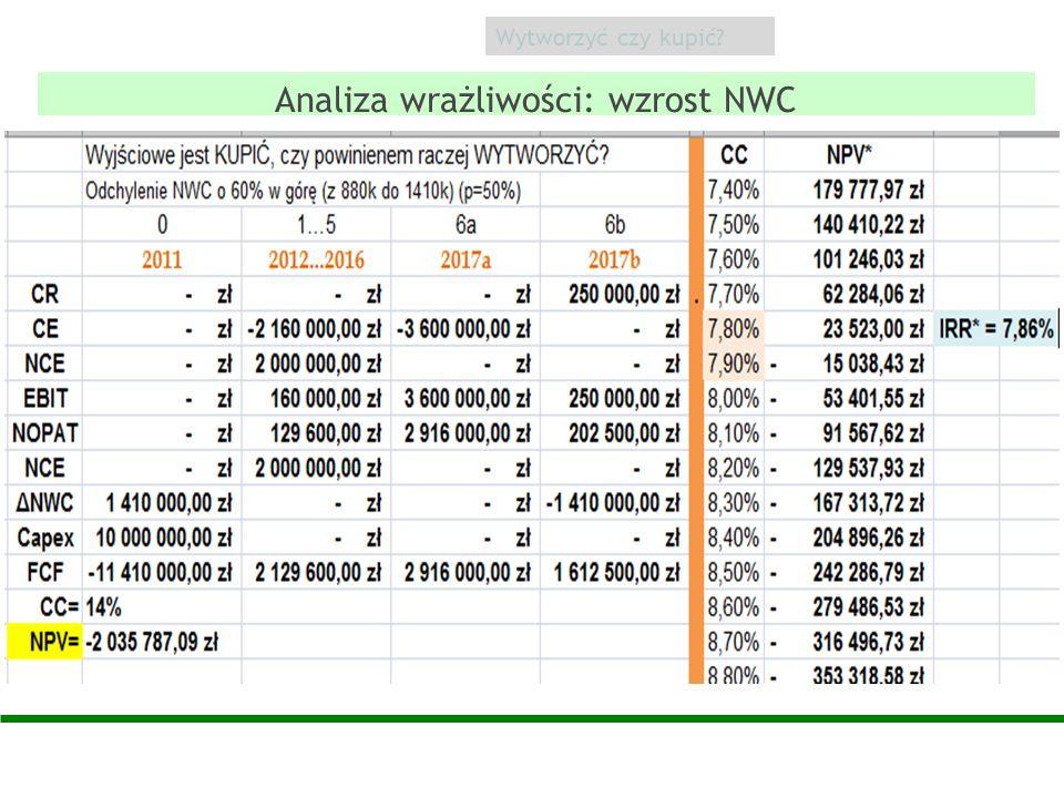 Analiza wrażliwości: wzrost NWC