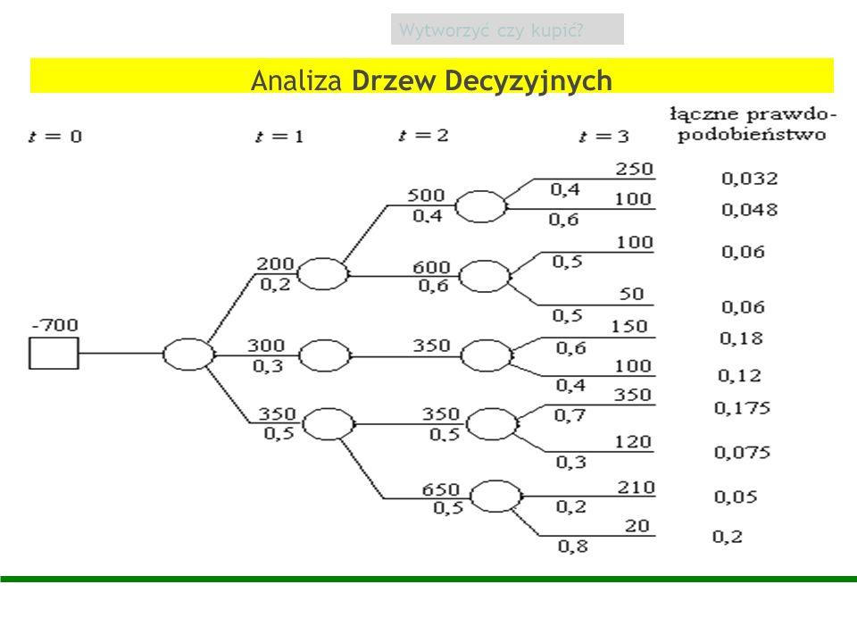 Analiza Drzew Decyzyjnych
