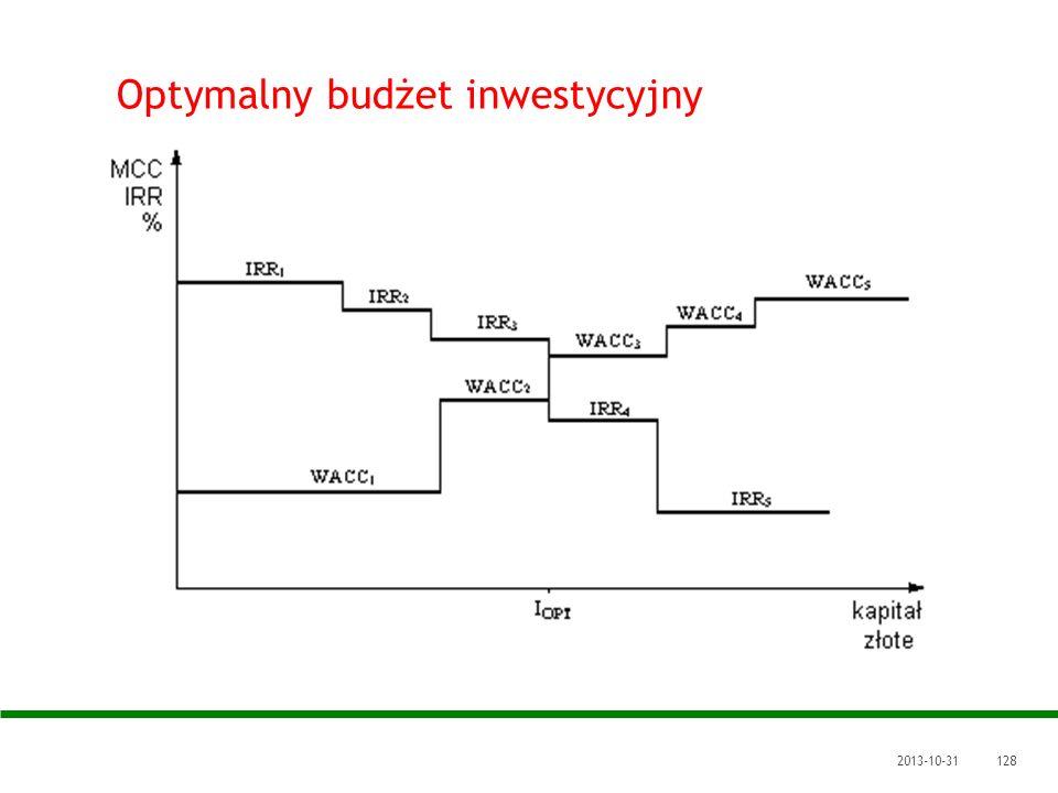Optymalny budżet inwestycyjny