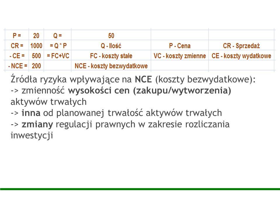 Źródła ryzyka wpływające na NCE (koszty bezwydatkowe):