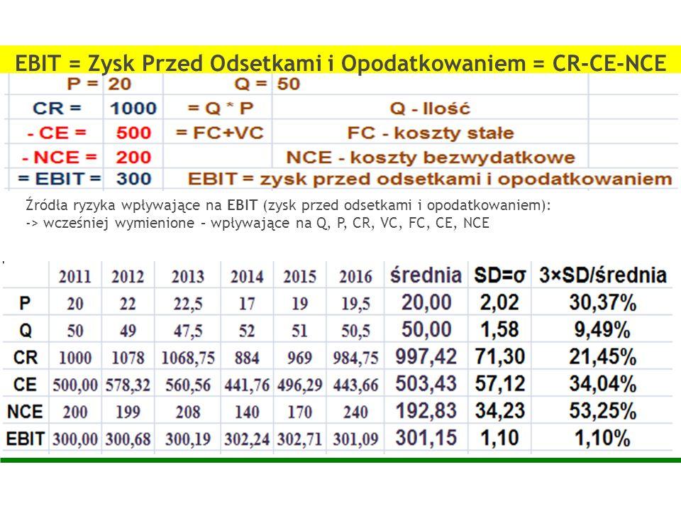 EBIT = Zysk Przed Odsetkami i Opodatkowaniem = CR-CE-NCE