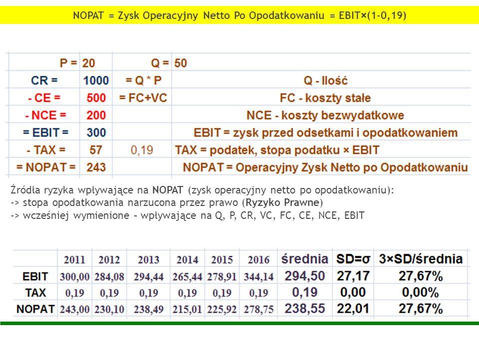 NOPAT = Zysk Operacyjny Netto Po Opodatkowaniu = EBIT×(1-0,19)