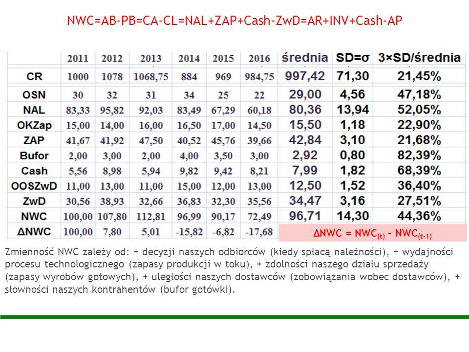 NWC=AB-PB=CA-CL=NAL+ZAP+Cash-ZwD=AR+INV+Cash-AP