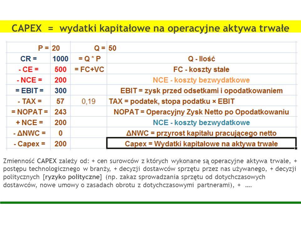 CAPEX = wydatki kapitałowe na operacyjne aktywa trwałe