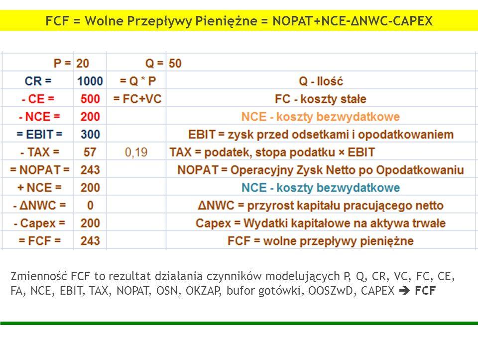 FCF = Wolne Przepływy Pieniężne = NOPAT+NCE–ΔNWC-CAPEX