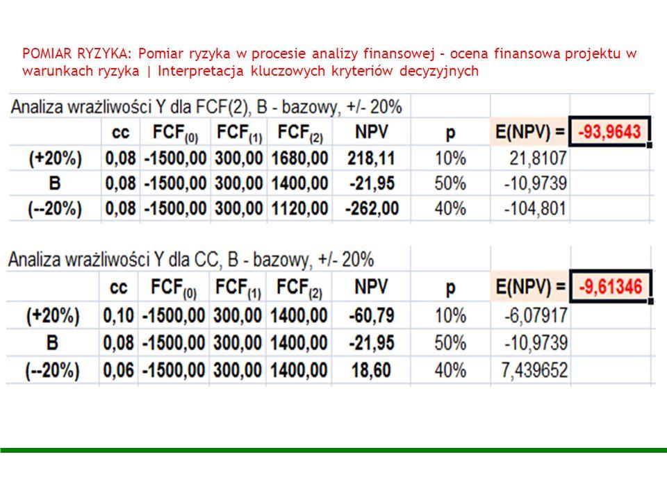 POMIAR RYZYKA: Pomiar ryzyka w procesie analizy finansowej – ocena finansowa projektu w warunkach ryzyka | Interpretacja kluczowych kryteriów decyzyjnych
