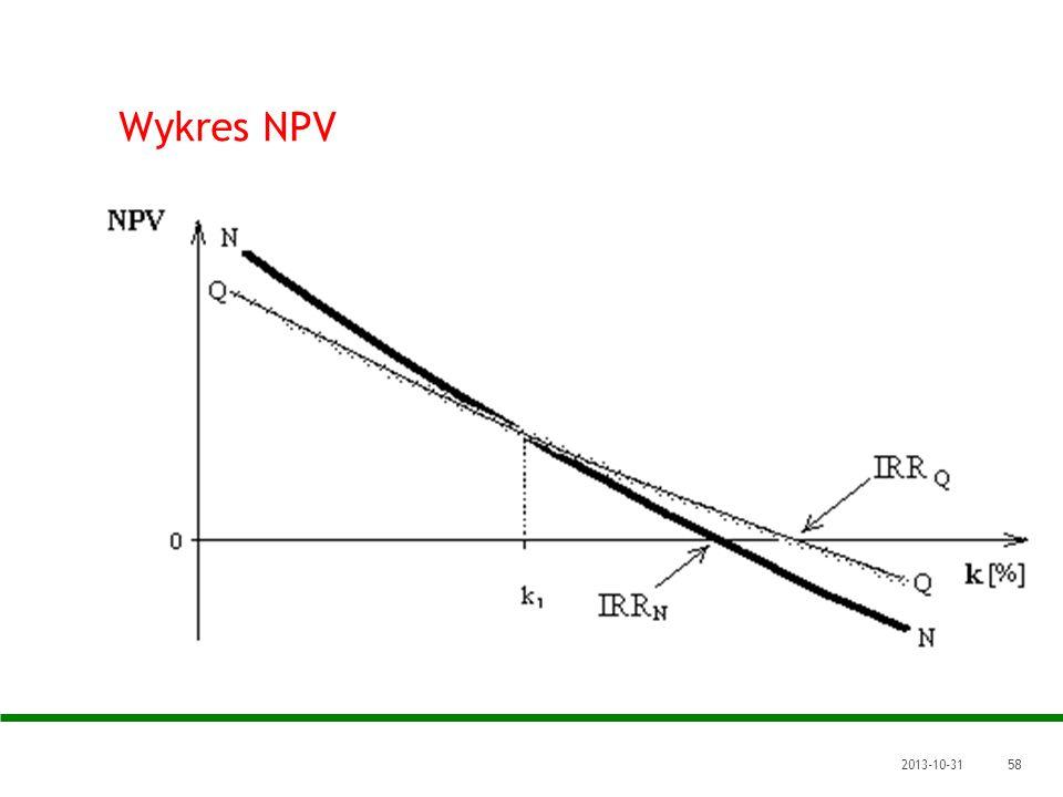 Wykres NPV 2017-03-22