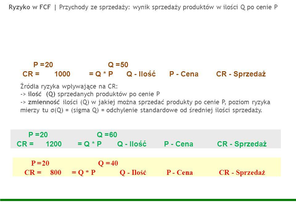 P = 20 Q = 50 CR = 1000 = Q * P Q - Ilość P - Cena CR - Sprzedaż P =