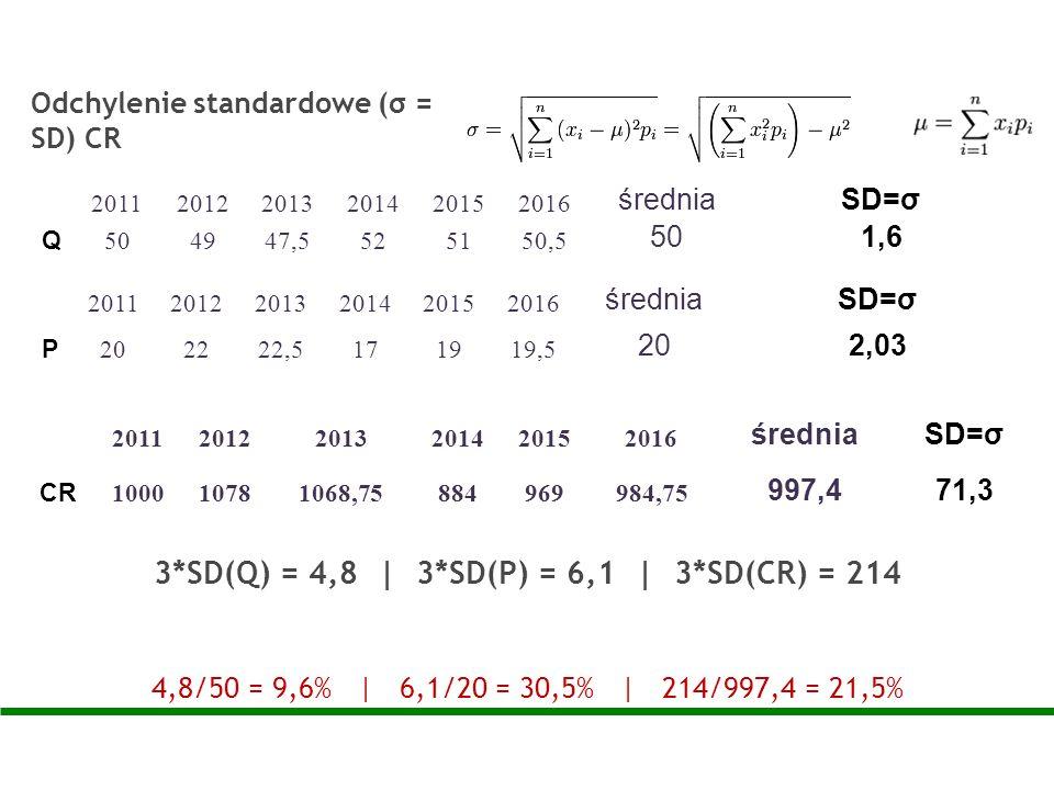 3*SD(Q) = 4,8 | 3*SD(P) = 6,1 | 3*SD(CR) = 214