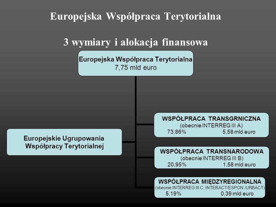 Europejska Współpraca Terytorialna 3 wymiary i alokacja finansowa