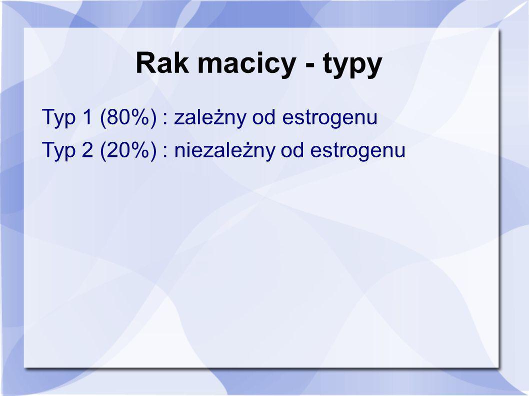 Rak macicy - typy Typ 1 (80%) : zależny od estrogenu