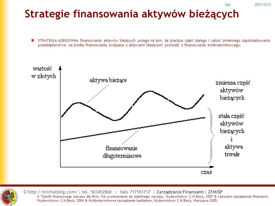 Strategie finansowania aktywów bieżących