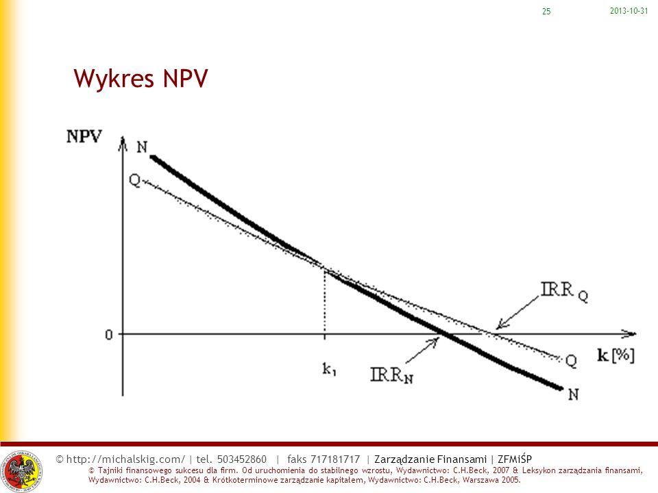 2017-03-22 Wykres NPV