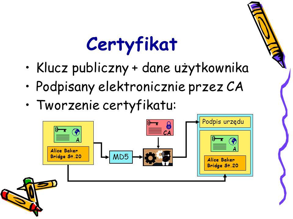 Certyfikat Klucz publiczny + dane użytkownika