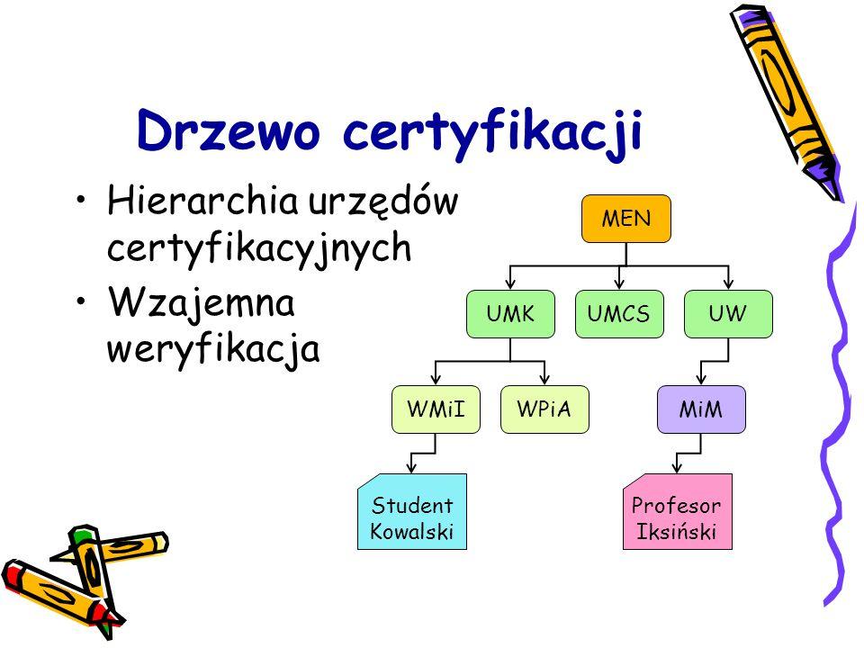 Drzewo certyfikacji Hierarchia urzędów certyfikacyjnych