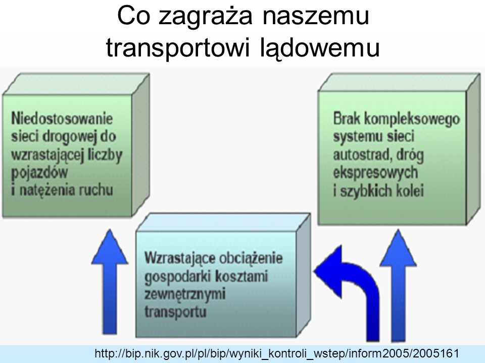 Co zagraża naszemu transportowi lądowemu