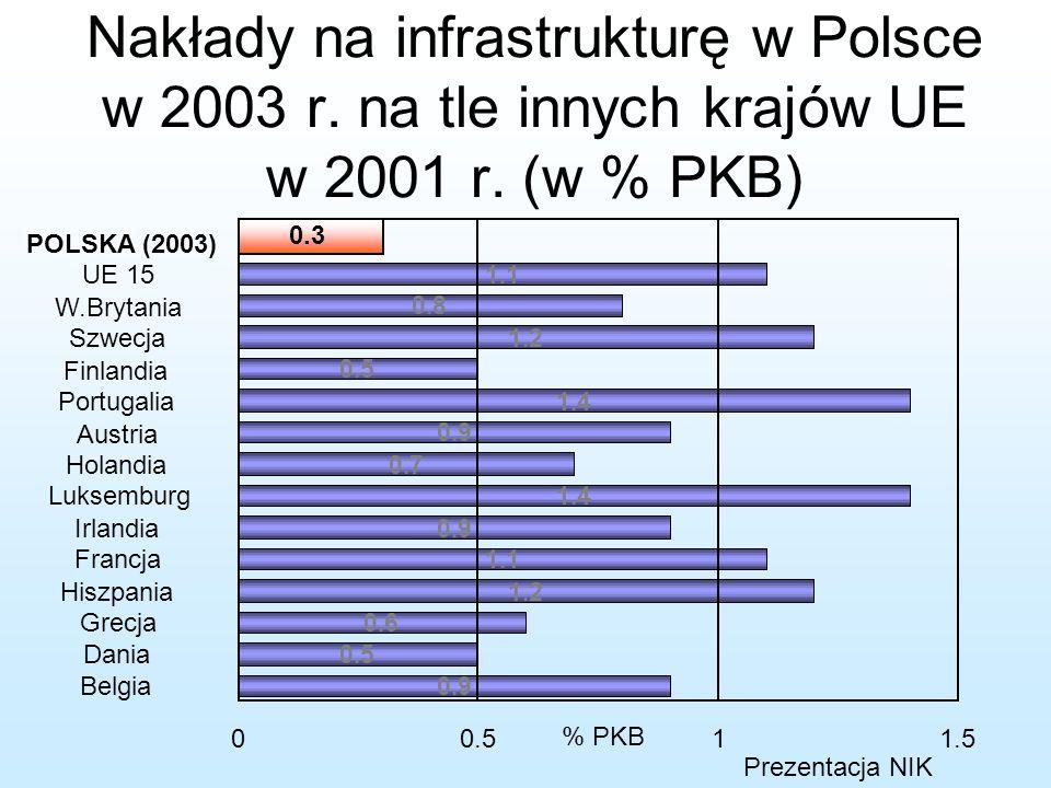 Nakłady na infrastrukturę w Polsce w 2003 r