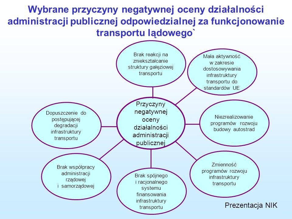 Wybrane przyczyny negatywnej oceny działalności administracji publicznej odpowiedzialnej za funkcjonowanie transportu lądowego`