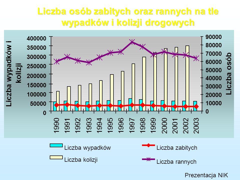 Liczba osób zabitych oraz rannych na tle wypadków i kolizji drogowych