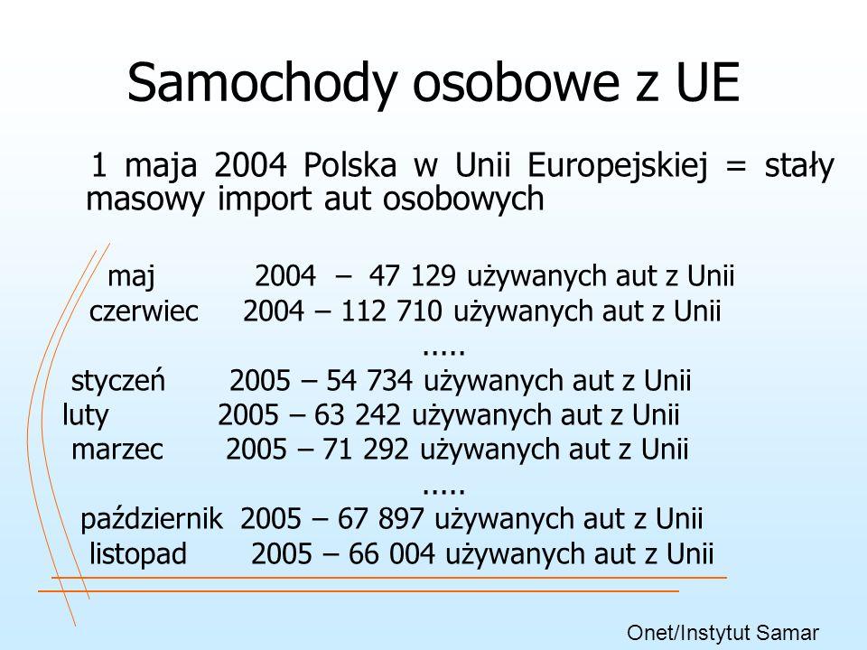 Samochody osobowe z UE 1 maja 2004 Polska w Unii Europejskiej = stały masowy import aut osobowych.