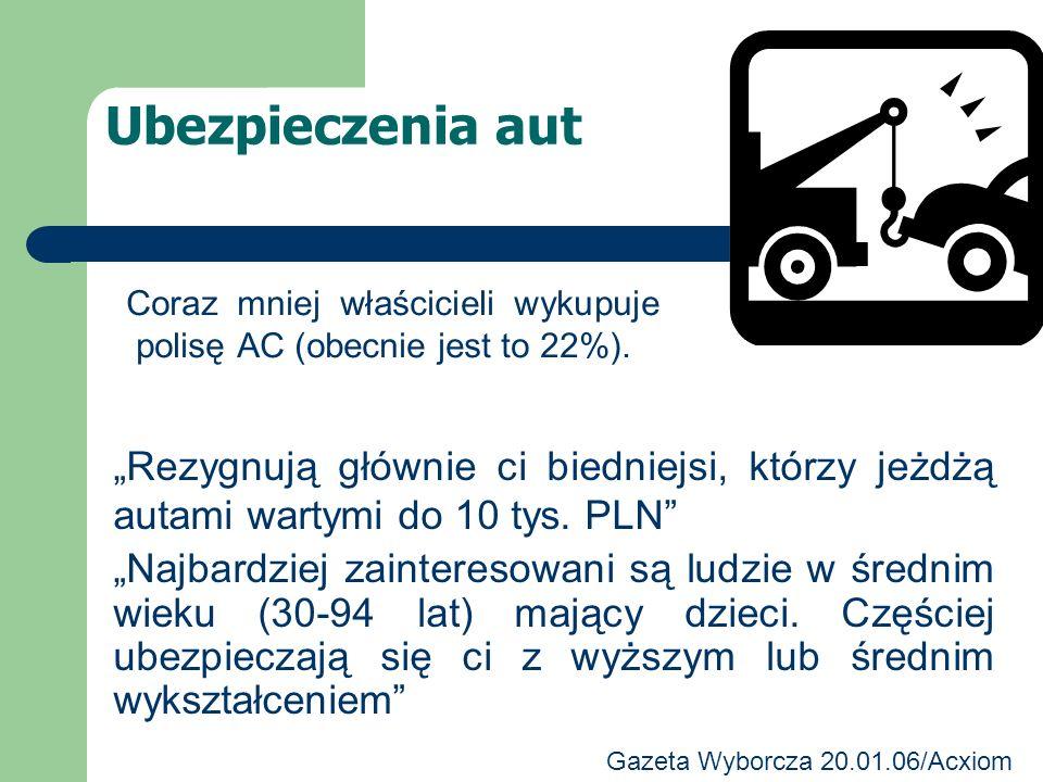 Ubezpieczenia aut Coraz mniej właścicieli wykupuje polisę AC (obecnie jest to 22%).