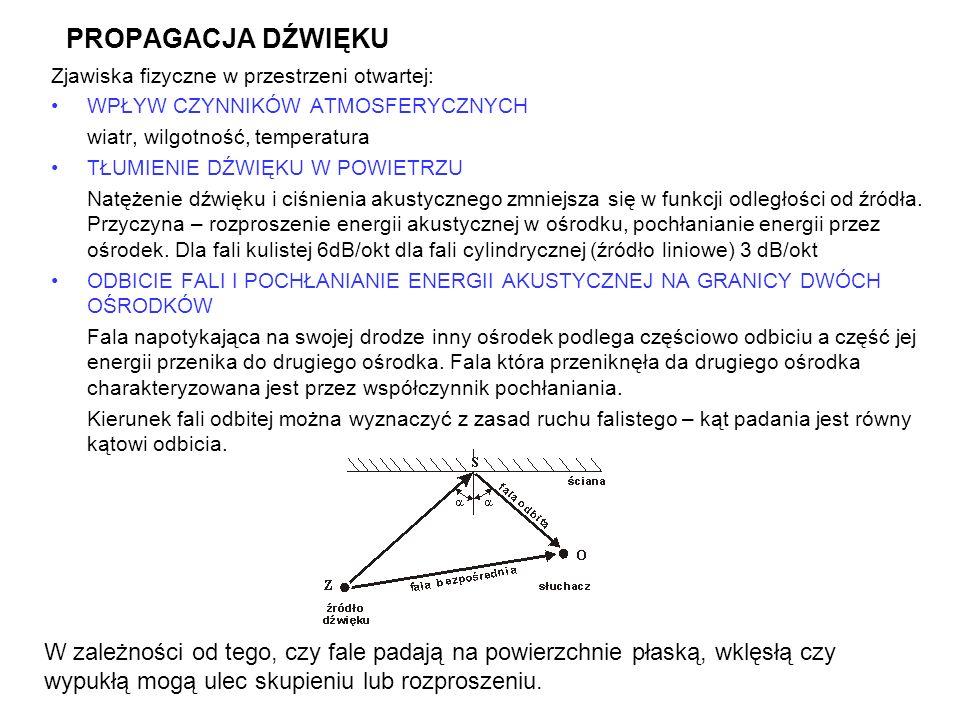 PROPAGACJA DŹWIĘKUZjawiska fizyczne w przestrzeni otwartej: WPŁYW CZYNNIKÓW ATMOSFERYCZNYCH. wiatr, wilgotność, temperatura.