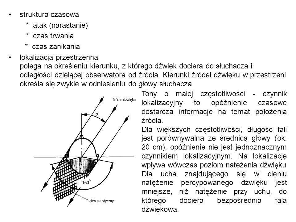 struktura czasowa * atak (narastanie) * czas trwania. * czas zanikania. lokalizacja przestrzenna.