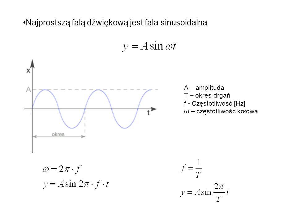Najprostszą falą dźwiękową jest fala sinusoidalna
