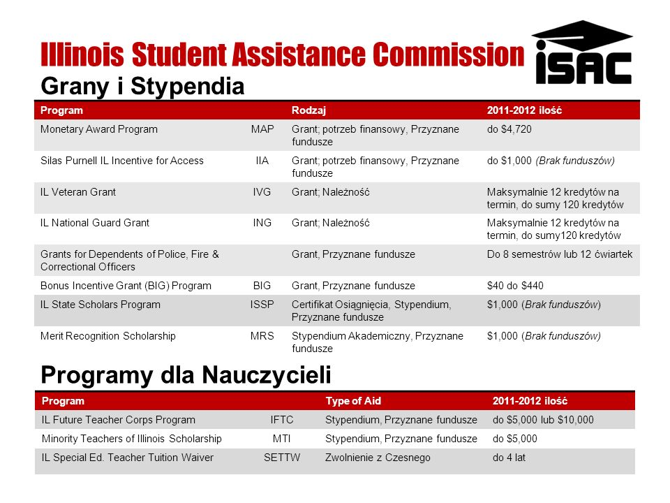 Illinois Student Assistance Commission