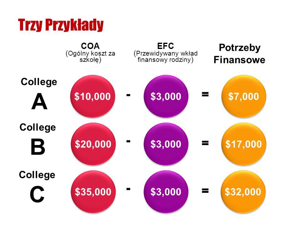 A B C Trzy Przykłady - = - = - = Potrzeby Finansowe College $10,000