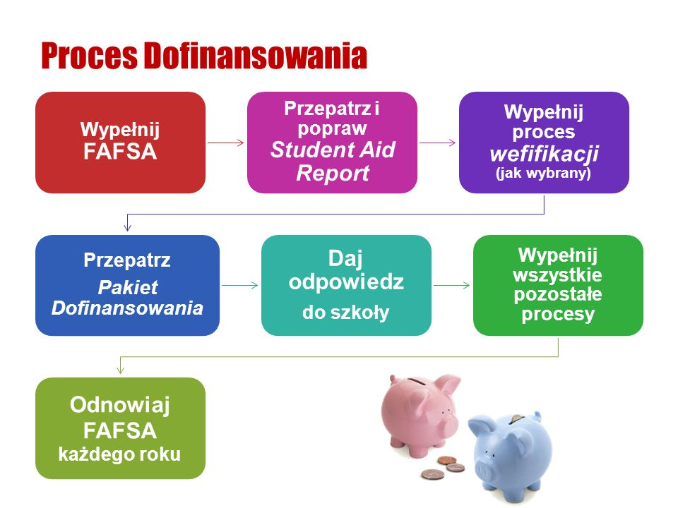Proces Dofinansowania