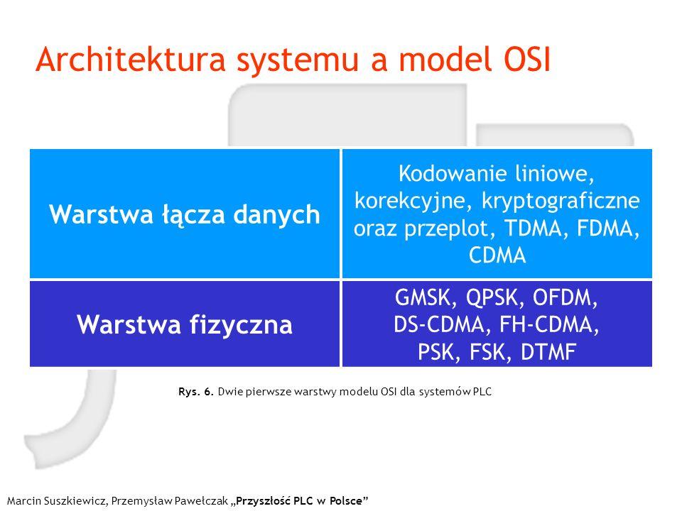 Architektura systemu a model OSI