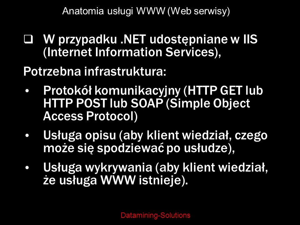 Anatomia usługi WWW (Web serwisy)