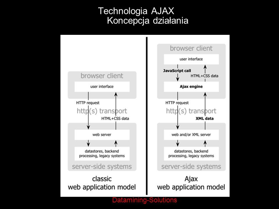 Technologia AJAX Koncepcja działania