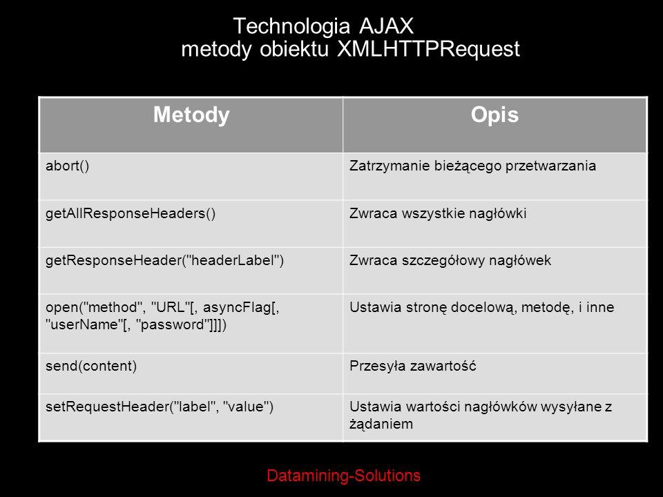 Technologia AJAX metody obiektu XMLHTTPRequest