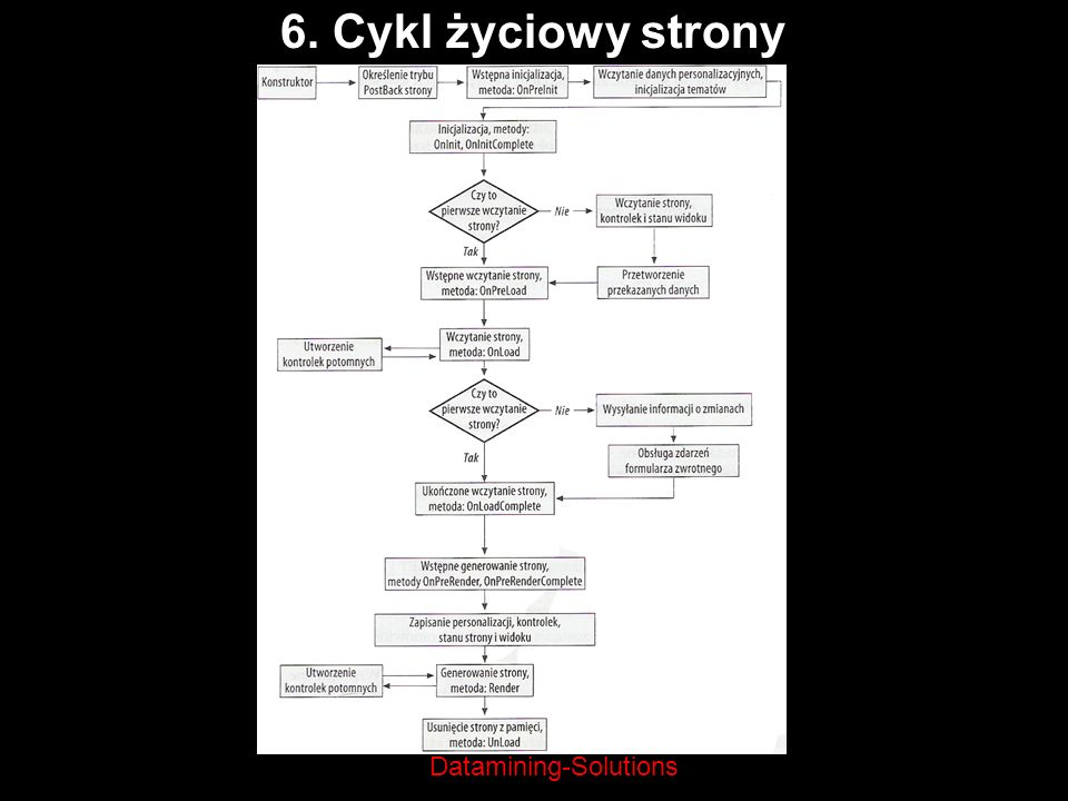 6. Cykl życiowy strony