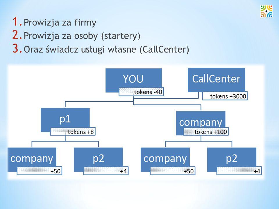 Jak to działa… Prowizja za firmy Prowizja za osoby (startery)